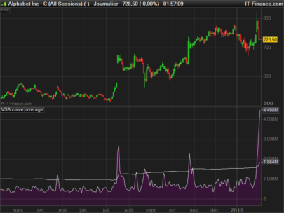 VSA deviation curve