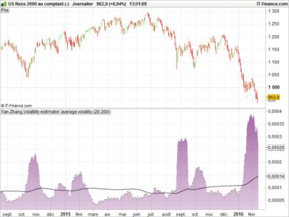 Yang-Zhang volatility estimator