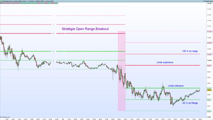 Open range breakout trading system afl