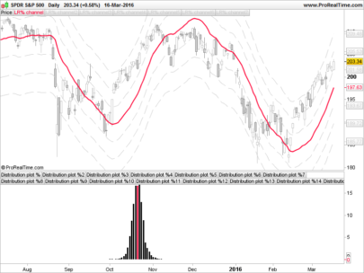 Statistical trading with normal distribution
