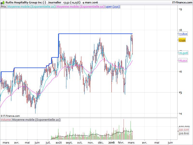 Breakout Stocks screener