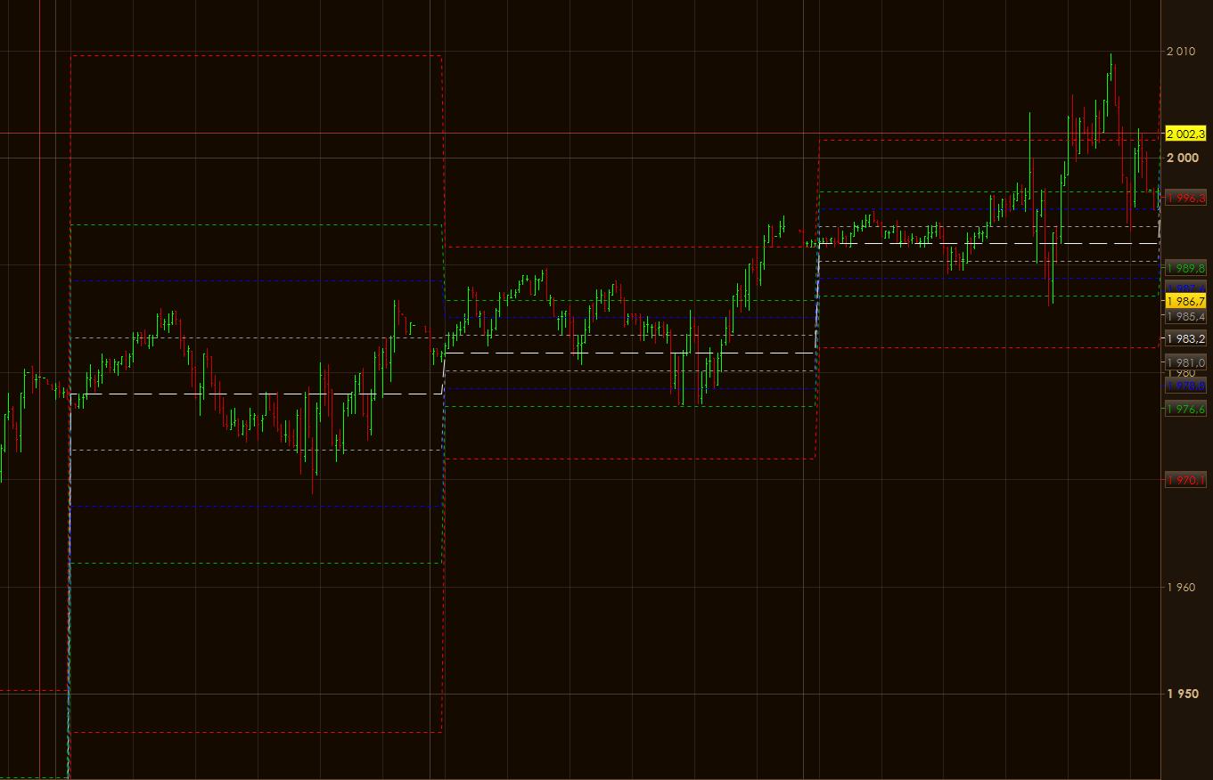 Camarilla pivot point trading strategy