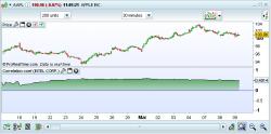 prorealtime correlation indicator