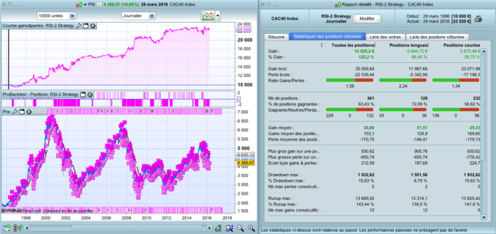 """RSI-2 Strategy"""" from Larry Connors   Strategies ProRealTime"""