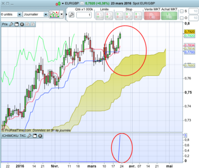 Ichimoku Tenkan-Kijun Cross (screener)