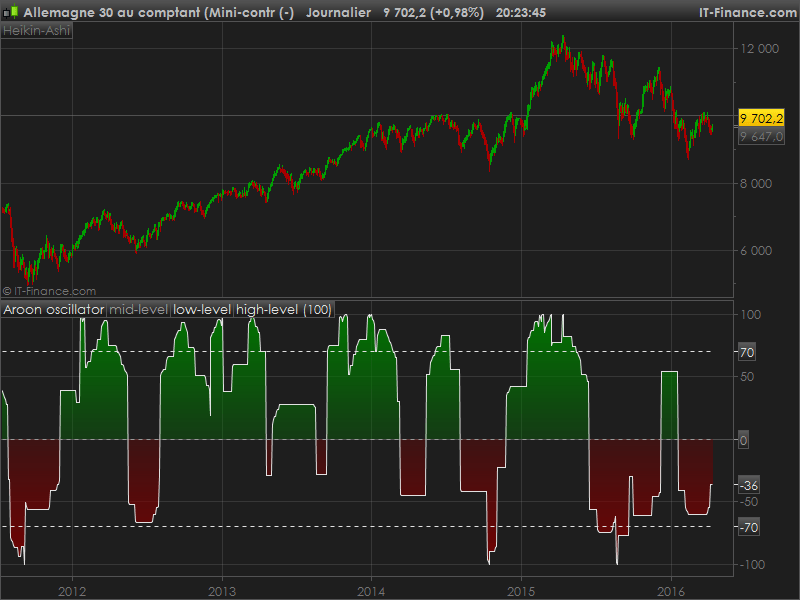 Mql4 indicator level