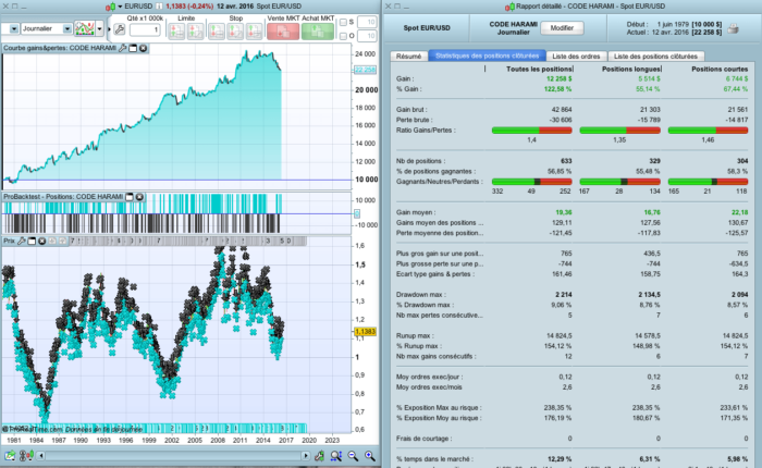 """A """"harami"""" trading strategy code for Daily EUR/USD"""