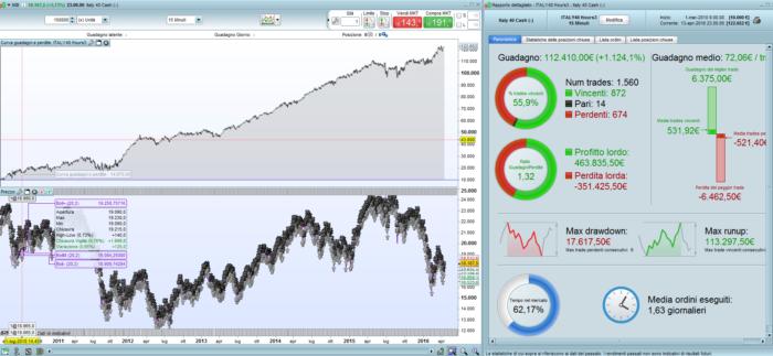 FTSE Italian index MIB goes on at night
