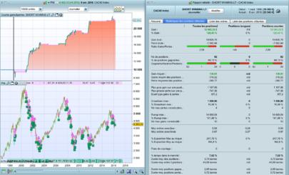 Winning when the market declines !