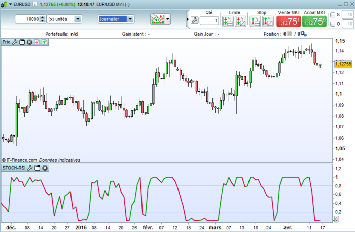 Forex rsi stochastic strategy