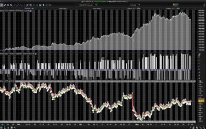 USDJPY trading strategy - 1minTF - SAR and EMA