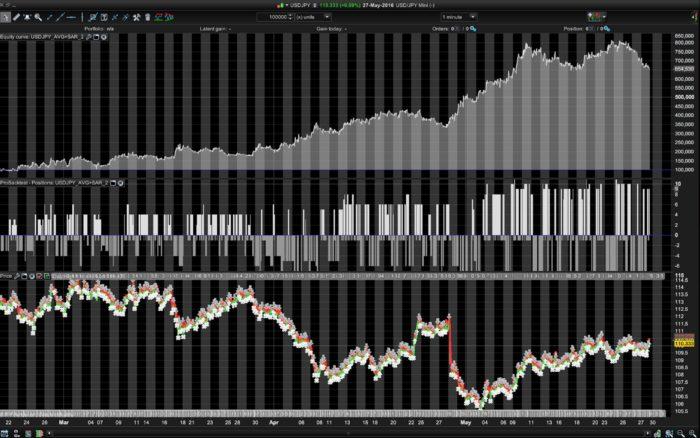 USDJPY trading strategy – 1minTF – SAR and EMA