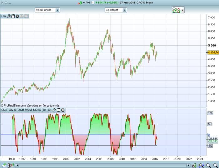 CUSTOM Stochastic Momentum Index   Indicators ProRealTime trading