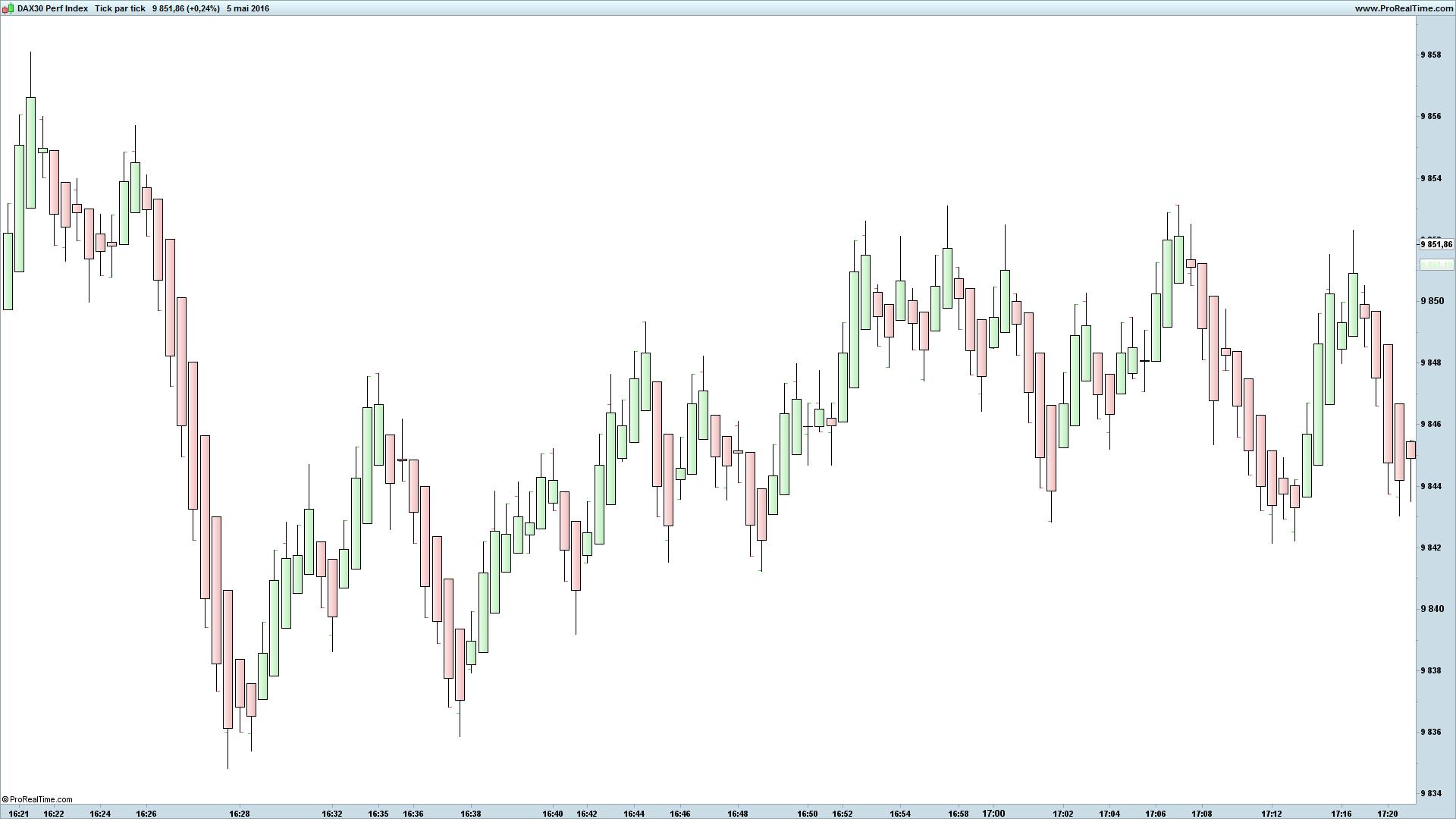 Index trading strategies