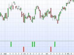 "The ""Engulfing pattern"" (indicator & screener)"