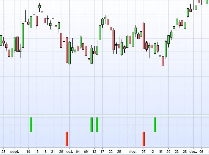 "The ""Engulfing pattern"" (indicator & screener)   Indicators"