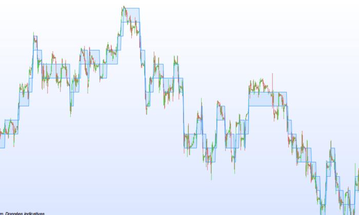 Renko Fixed (on price) | Indicators ProRealTime trading