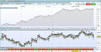 Combined SuperTrend, Parabolic SAR and MACD strategy