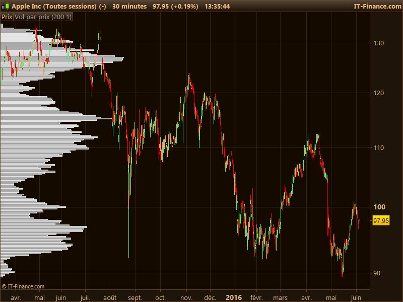 Market Profile Indicator | ProRealTime trading