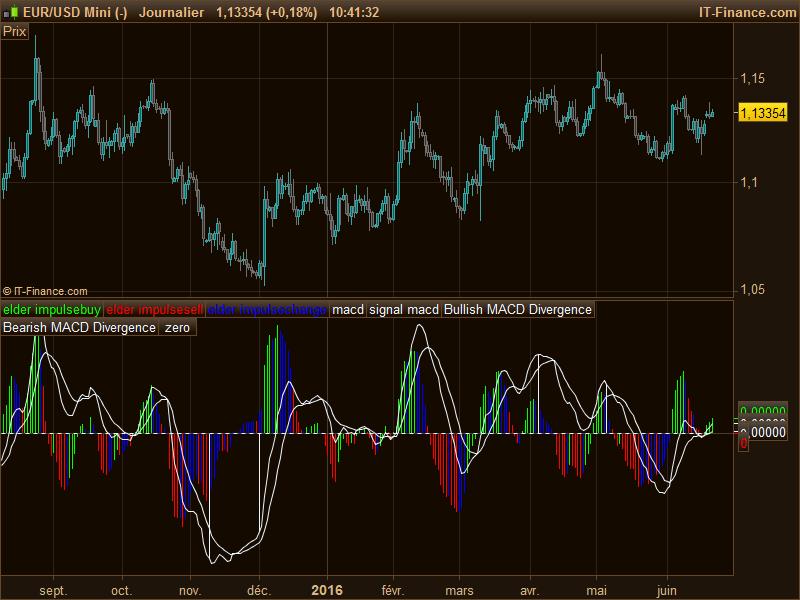 MACD Impulse Elder divergences | Indicators ProRealTime trading