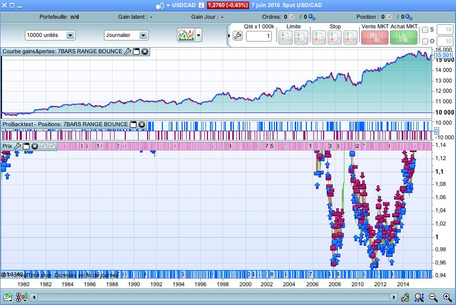 P kiss trading strategies