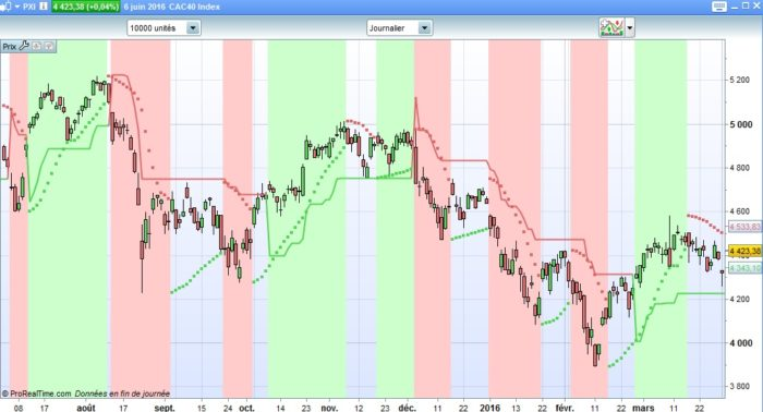 The Supertrend Sar Background Indicator Indicators Prorealtime