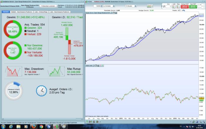 Open Range Breakout DAX 5/15M | Strategies ProRealTime trading