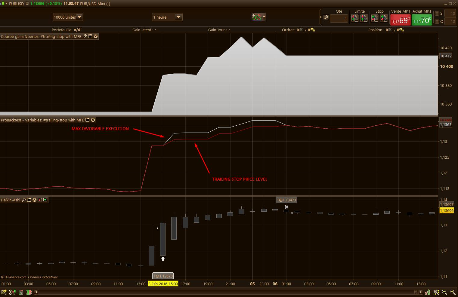 Trailing stop with the Max Favorable Excursion (MFE)