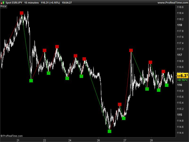 Fractals Zigzag Indicators Prorealtime Trading