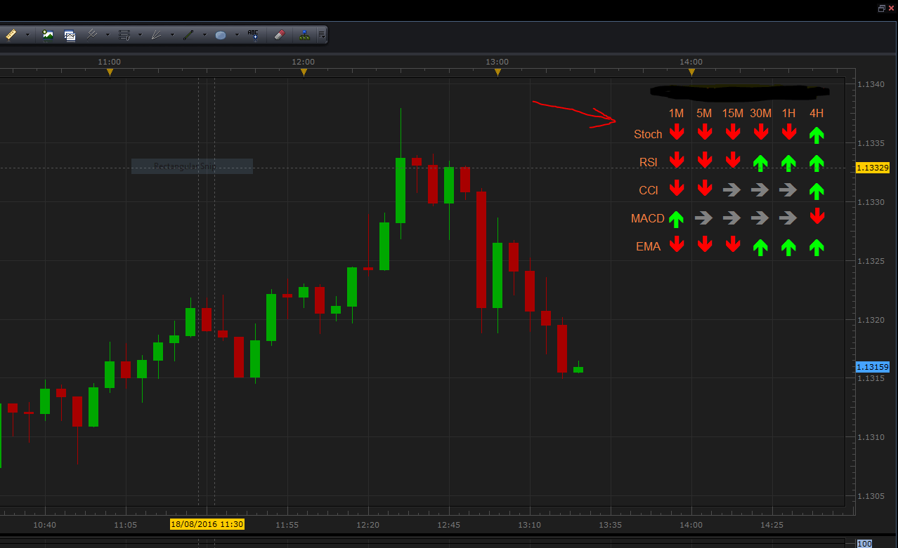 Multi time frame trend indicator : Forum ProOrder support - ProRealTime