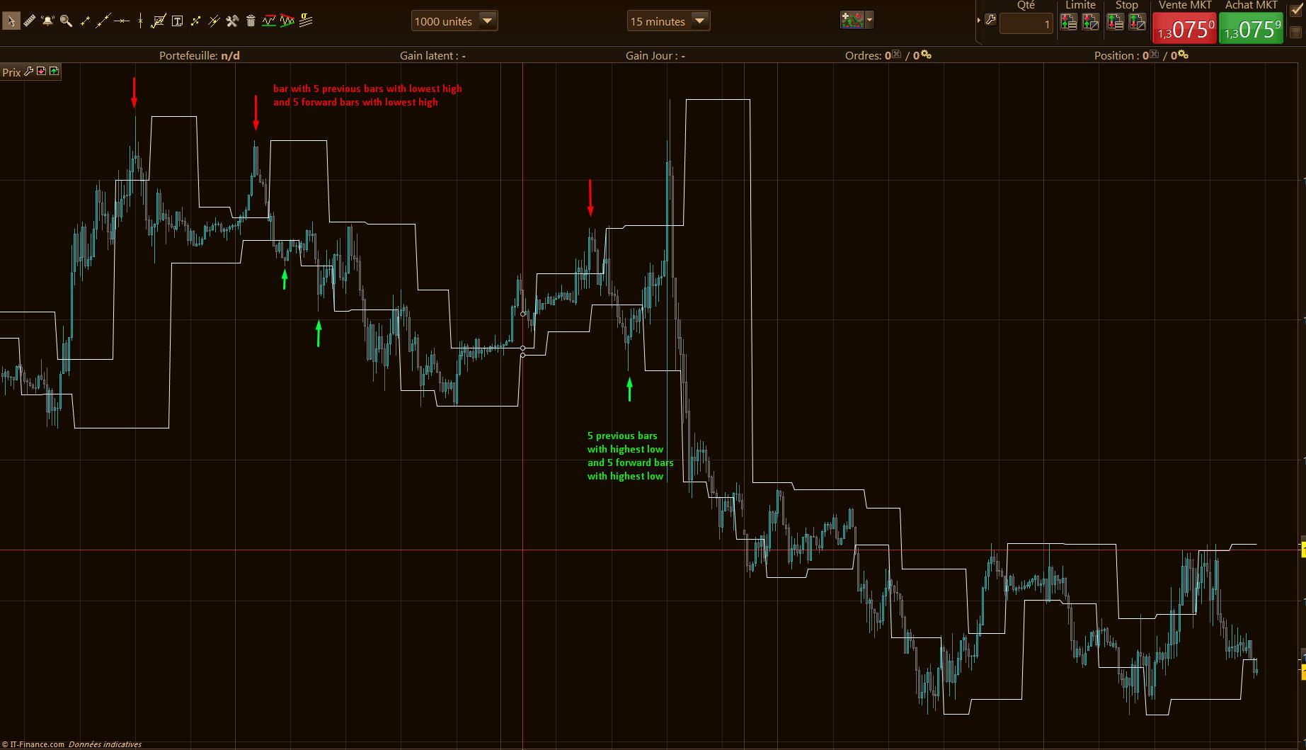 Bar Count Reversals (Pivot Points High/Low) | Indicators
