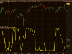 Volatility Switch indicator