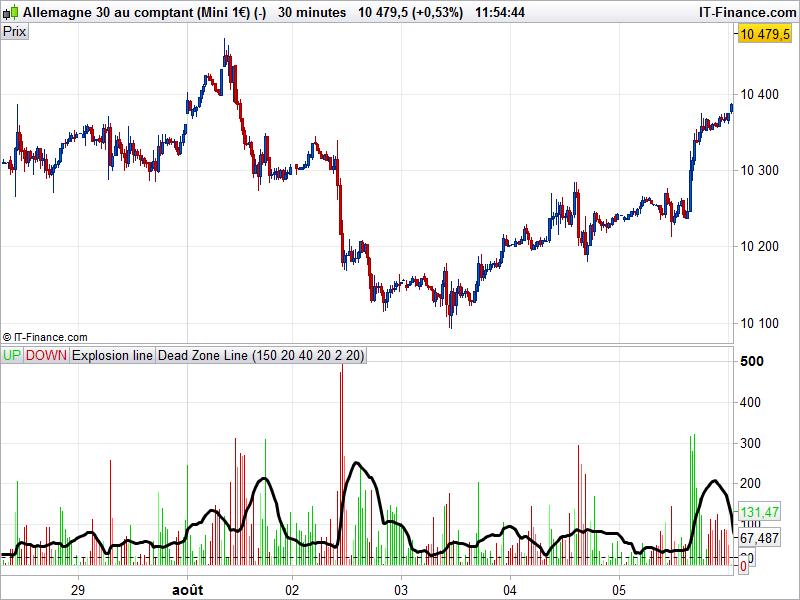 Waddah Attar Explosion | Indicators ProRealTime trading