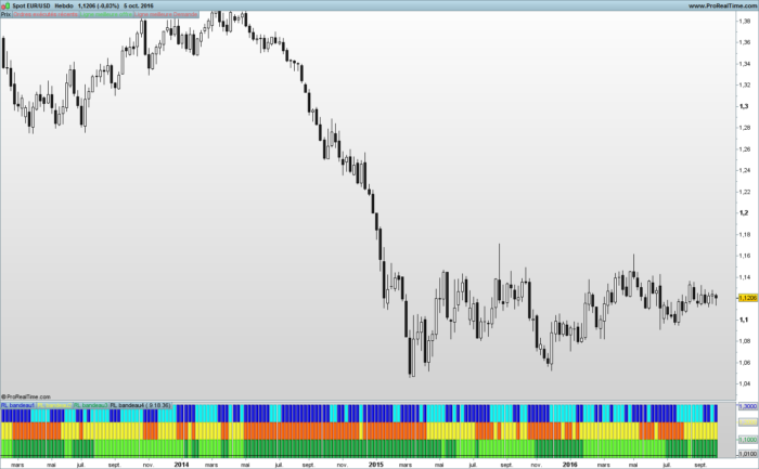 3 Linear regression tapes indicator