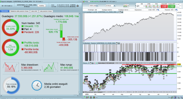 SuperTrend and Commodity Channel Index Strategy