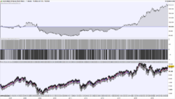 Point and figure charts automated trading system
