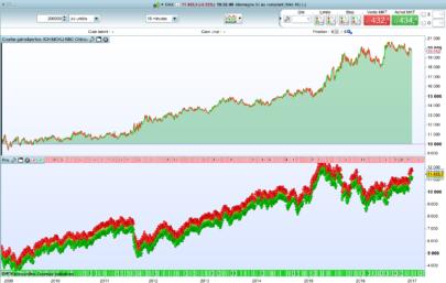"The ""Ichimoku KBO Chikou"" trading strategy"