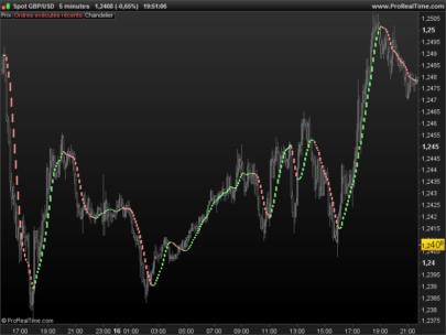 Sadukey V2 trend following indicator