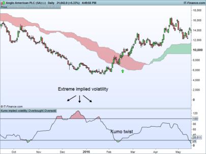 Kumo implied volatility
