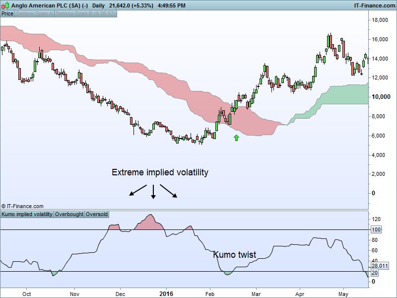 Secret mt4 implied volatility indicator