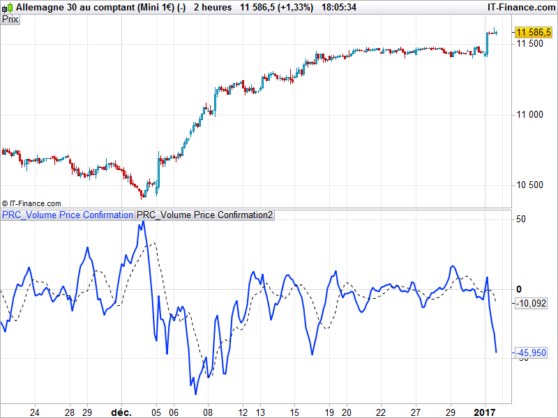 Gann Hilo Activator and Volume Price Confirmation Indicator