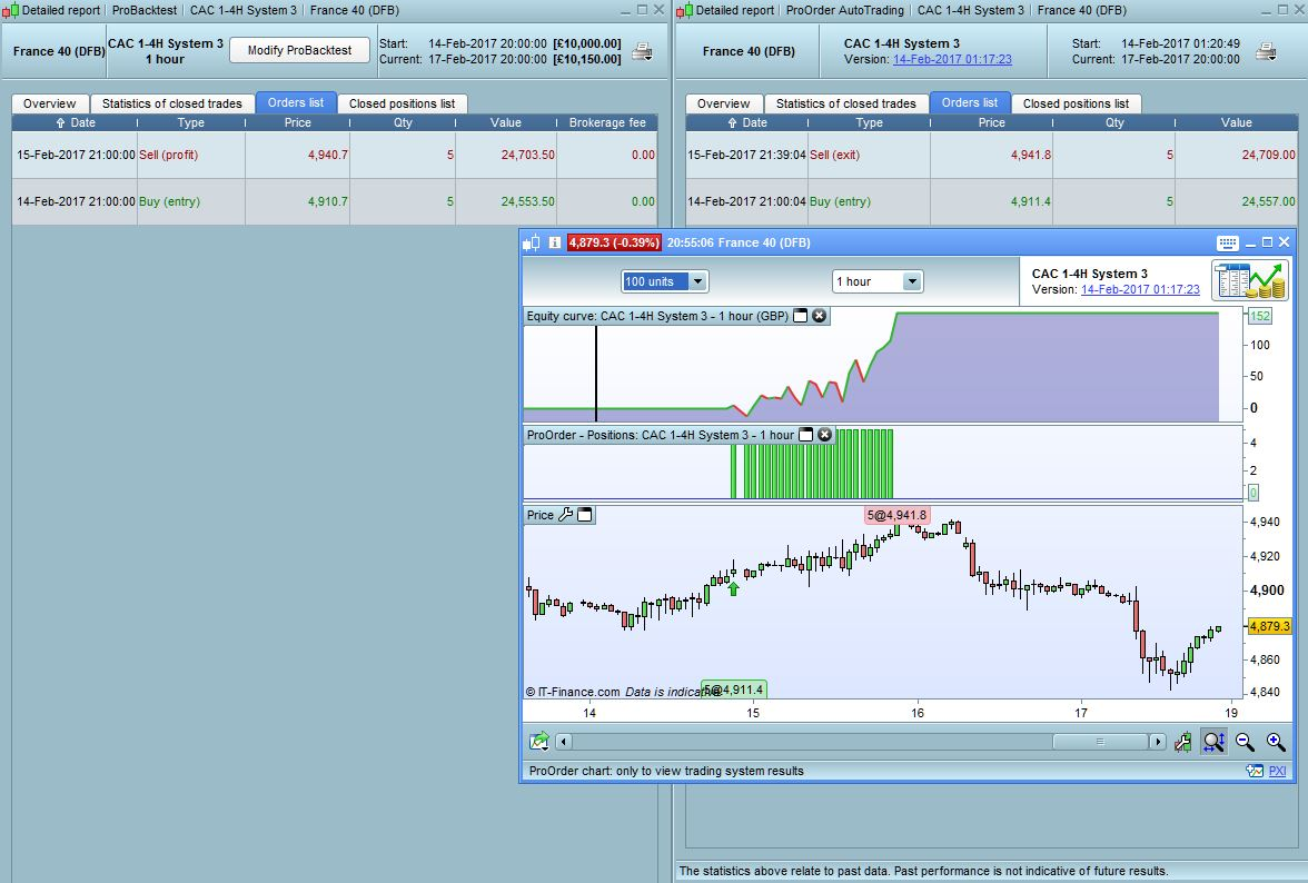 Trading system 1h