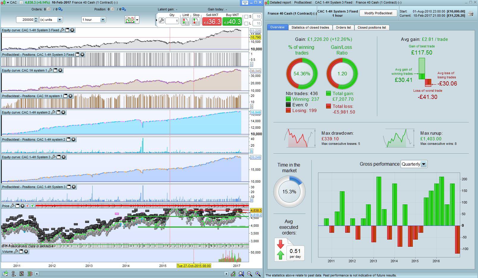 Free e-mini trading system