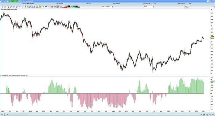 Fisher index indicator