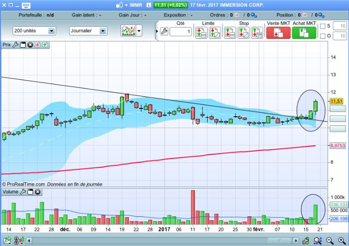 "The ""Explosive Stocks"" screener | Screeners ProRealTime trading"