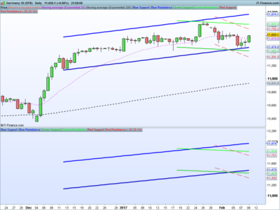 Triple RAFF Channel projection (On Price)