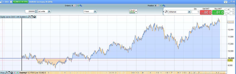 Dax-trading-system forum