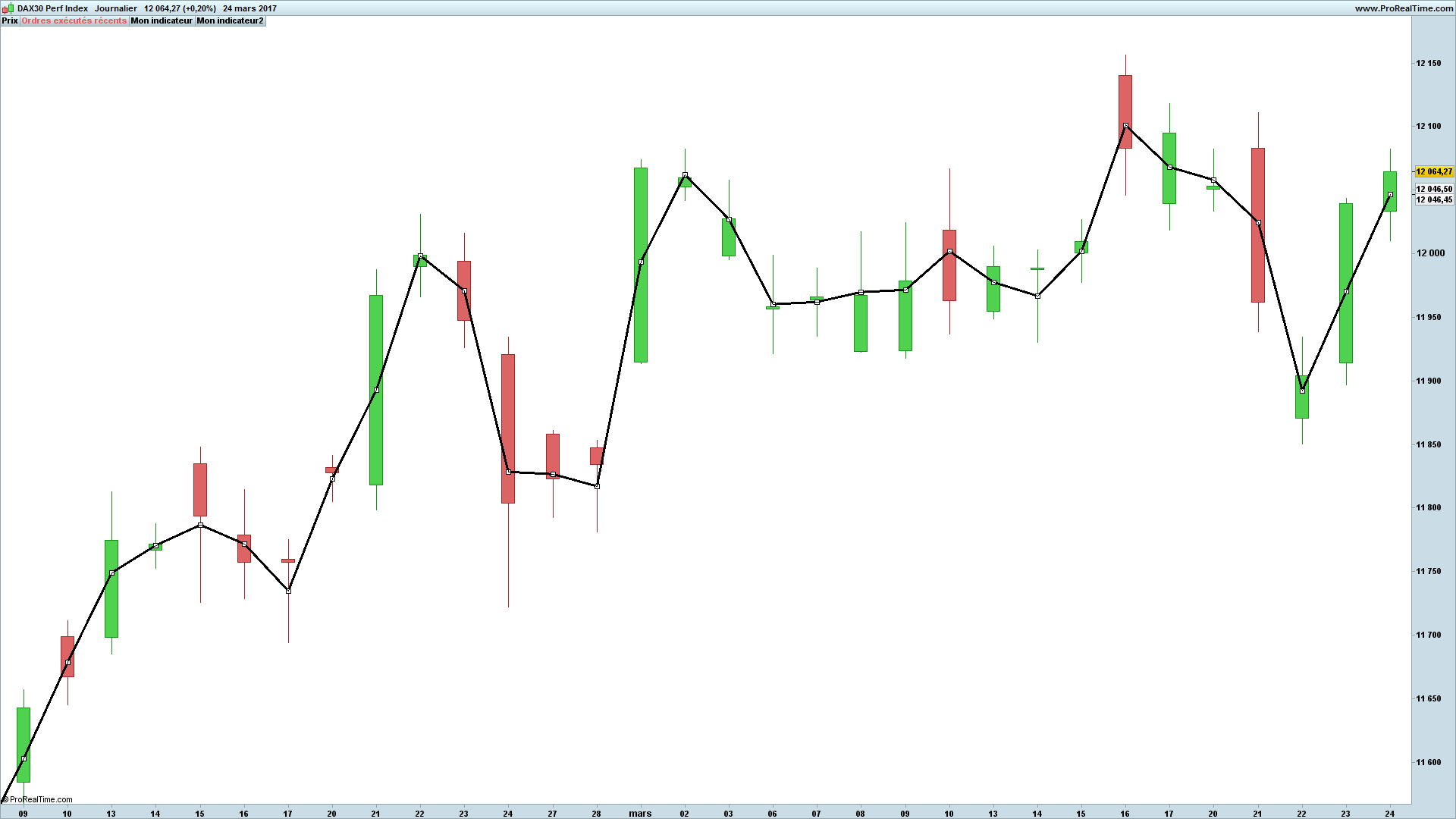 Coding the Profitable BCI Mean Reversion Indicator | ProRealTime trading