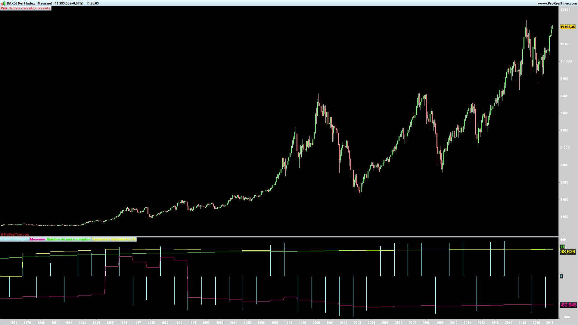 Dax trading system lang kurzfristig