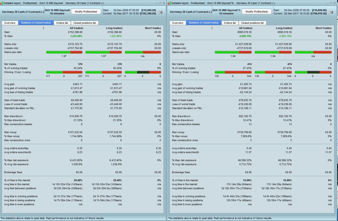 Automatic trading system DAX 1H mini 1€ | ProRealTime trading